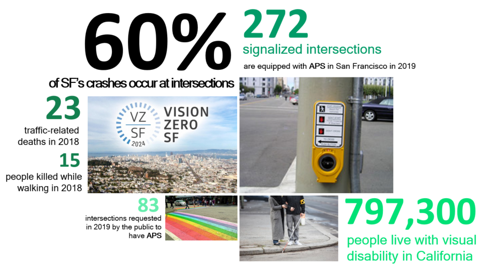 San Francisco pedestrian safety infography blind people APS