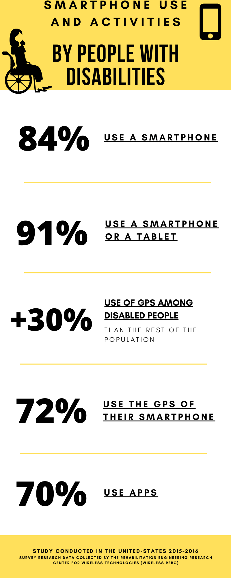 Infographic Smartphone use and activities disabled people
